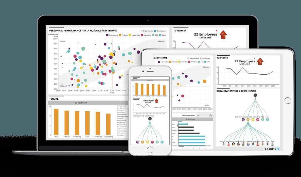 Dundas BI Italia piattaforma Data Visualization Business Intelligence dashboard